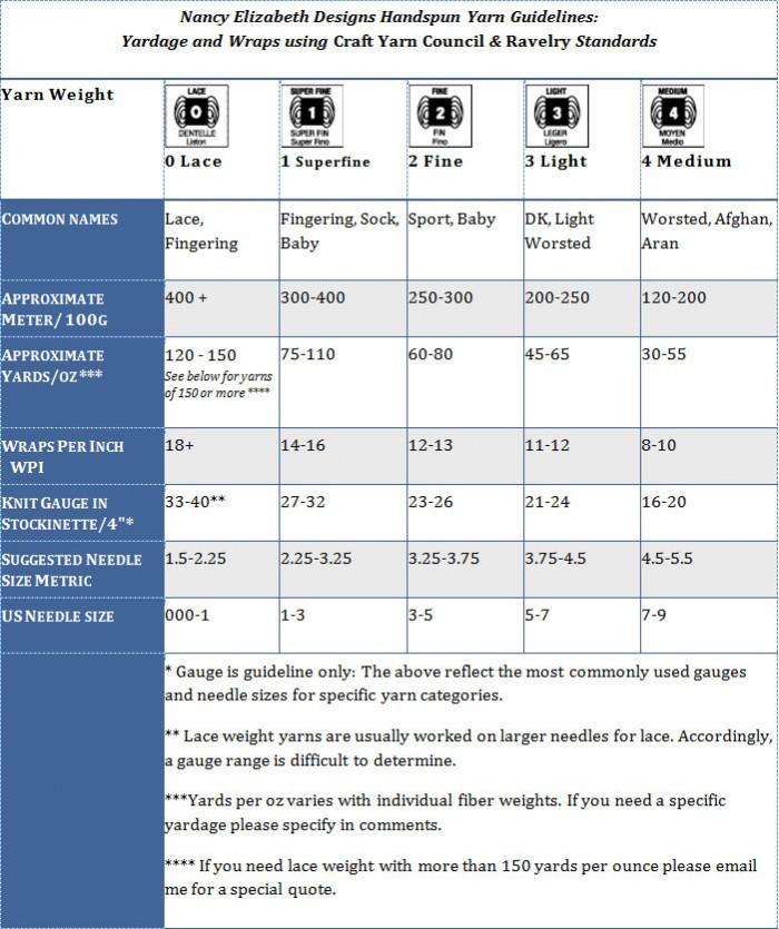 Yardage-Chart